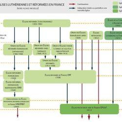 Schéma : Les Églises luthériennes et réformées en France