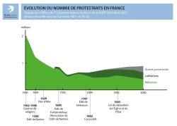 Evolution du nombre de protestants en France