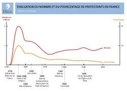 Evolution du nombre et du pourcentage de protestants en France