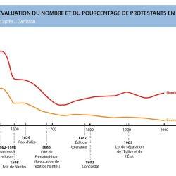 Évolution du nombre et du pourcentage de protestants en France