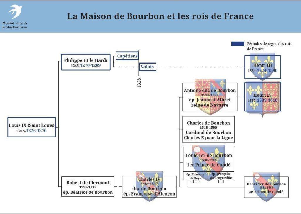 La Maison de Bourbon et les rois de France