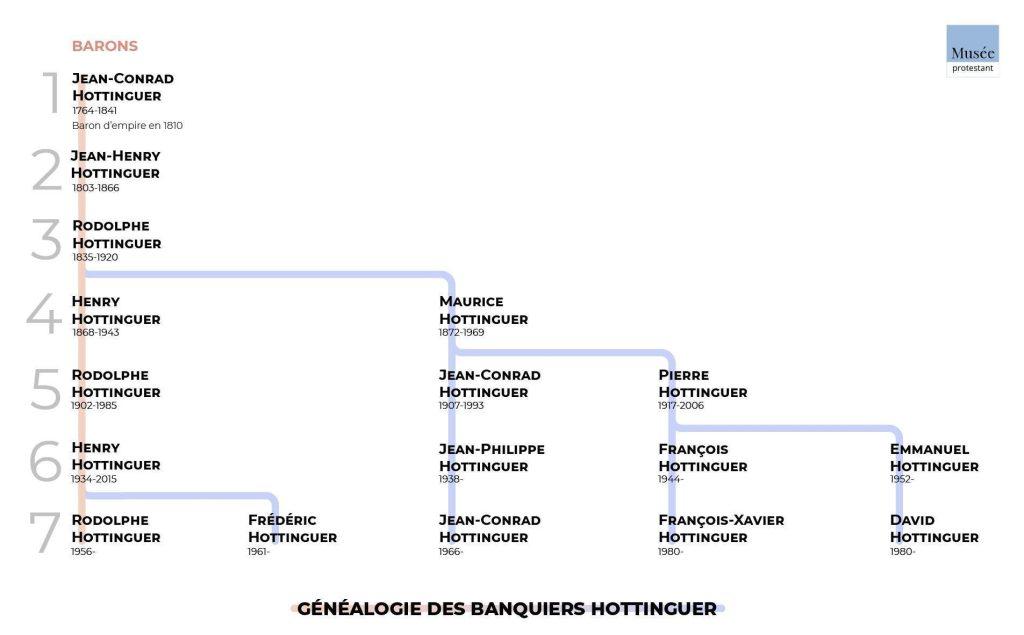 Généalogie Hottinguer